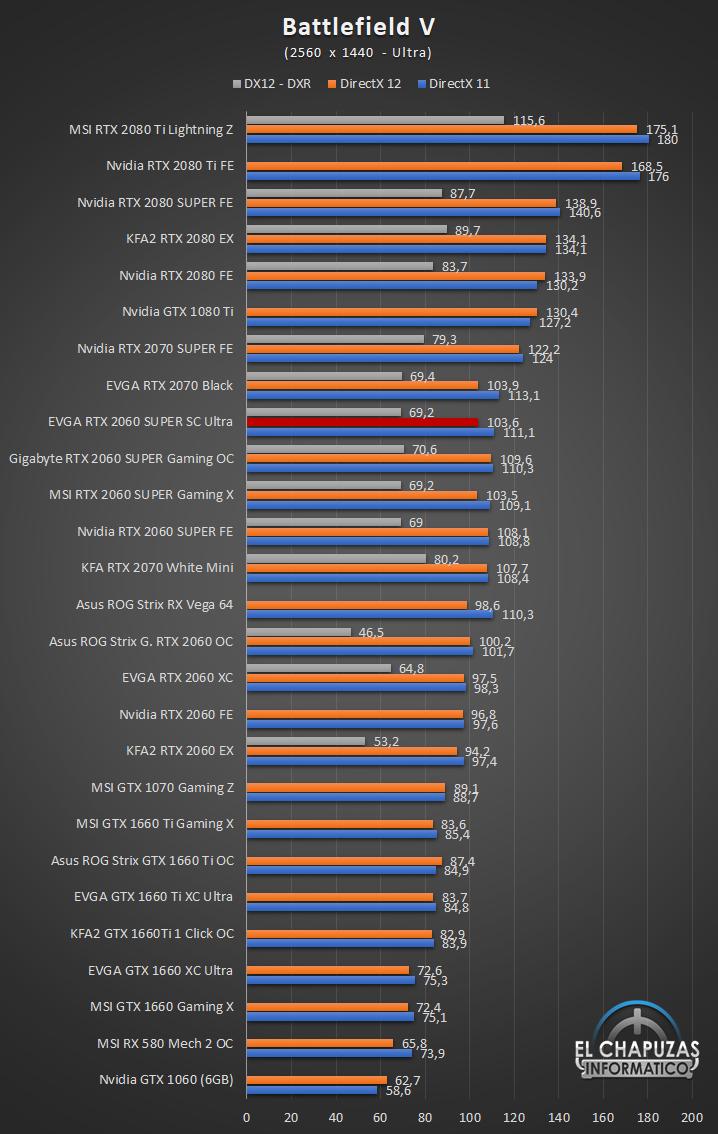 EVGA GeForce RTX 2060 SUPER SC Ultra Juegos QHD 3 43