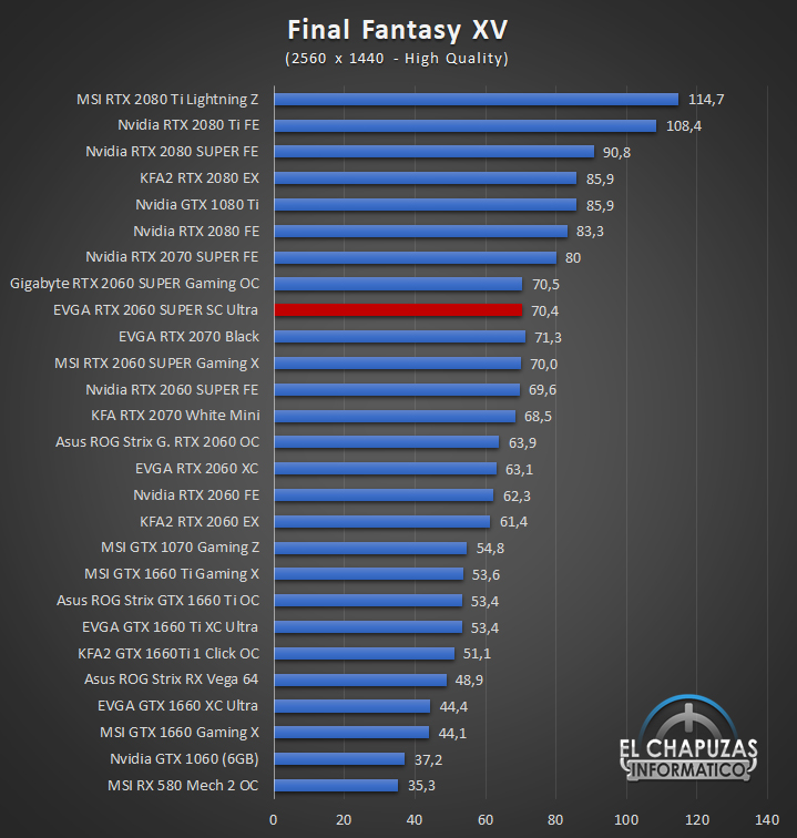 EVGA GeForce RTX 2060 SUPER SC Ultra Juegos QHD 6 46