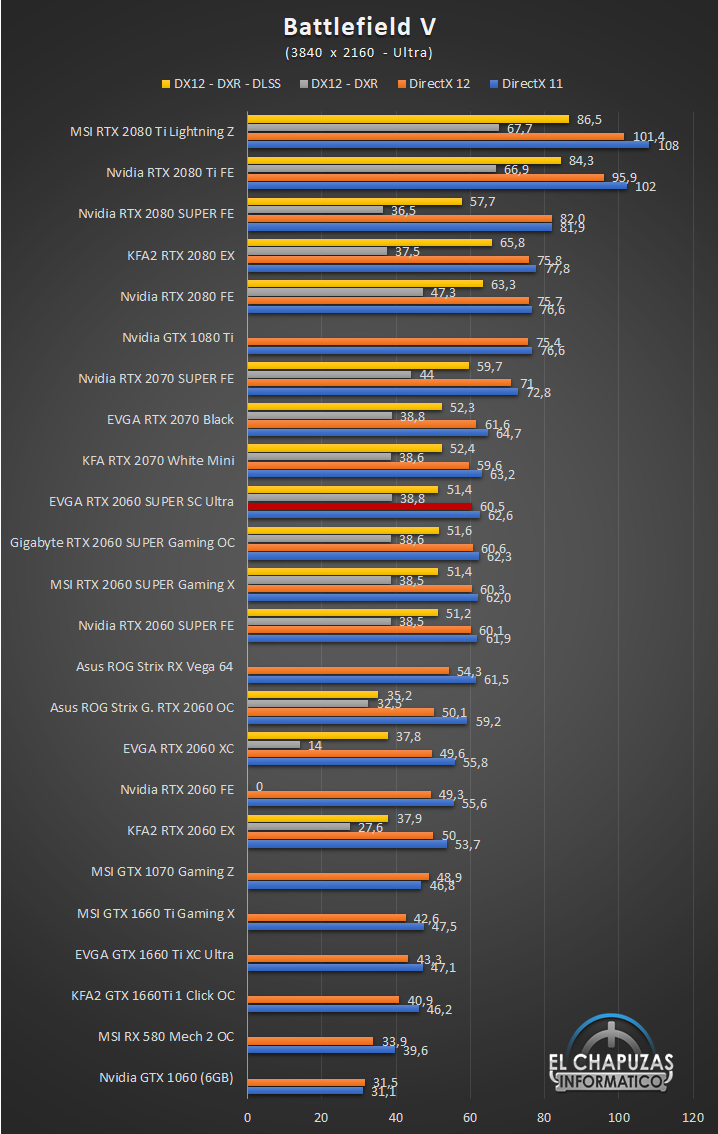 EVGA GeForce RTX 2060 SUPER SC Ultra Juegos UHD 3 55