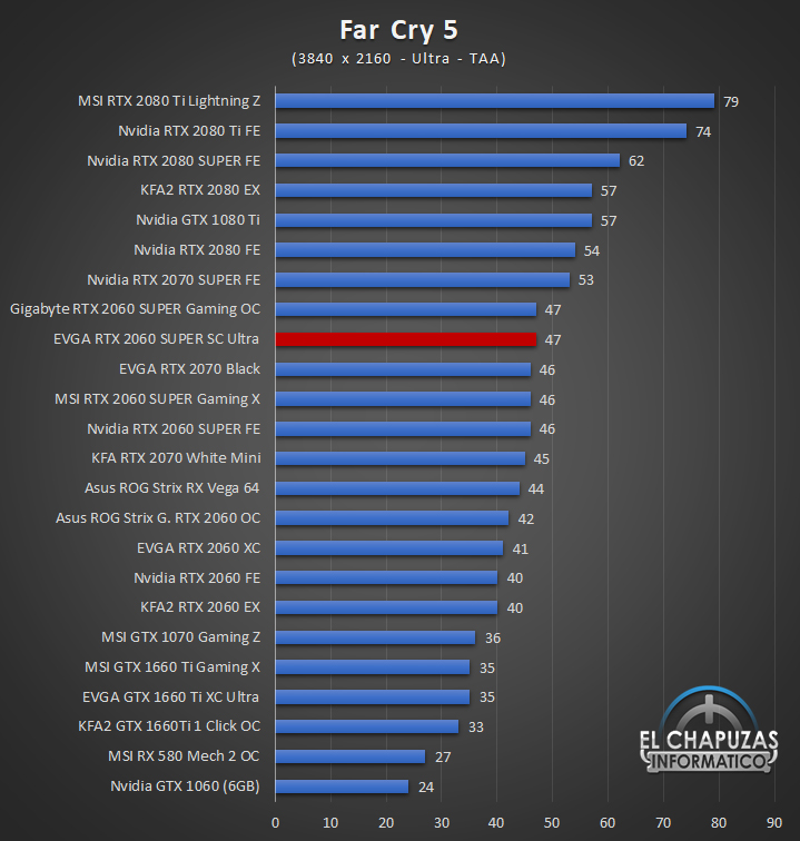EVGA GeForce RTX 2060 SUPER SC Ultra Juegos UHD 5 57