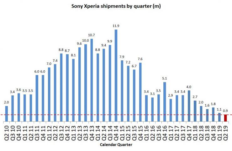 gráfico de Sony Xperia enviados por trimestre