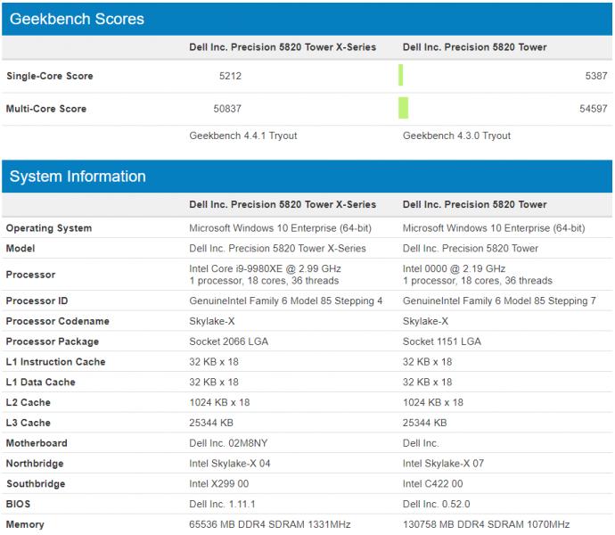 Intel Cascade Lake X 18 nucleos geekbench 690x600 0