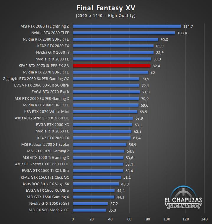 KFA2 GeForce RTX 2070 SUPER EX Gamer Black Juegos QHD 6 45
