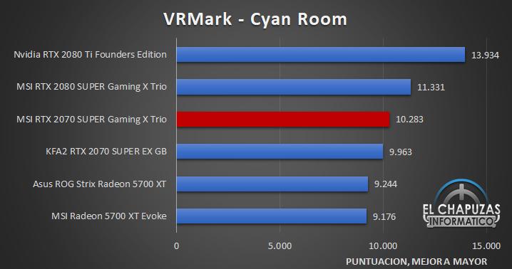 MSI GeForce RTX 2070 SUPER Gaming X Trio Benchmarks 6 31