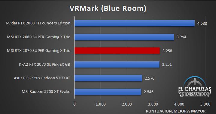 MSI GeForce RTX 2070 SUPER Gaming X Trio Benchmarks 7 32