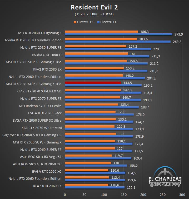 MSI GeForce RTX 2070 SUPER Gaming X Trio Juegos Full HD 10 42
