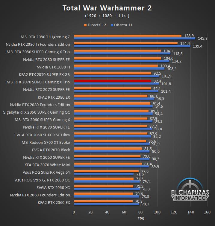 MSI GeForce RTX 2070 SUPER Gaming X Trio Juegos Full HD 12 44