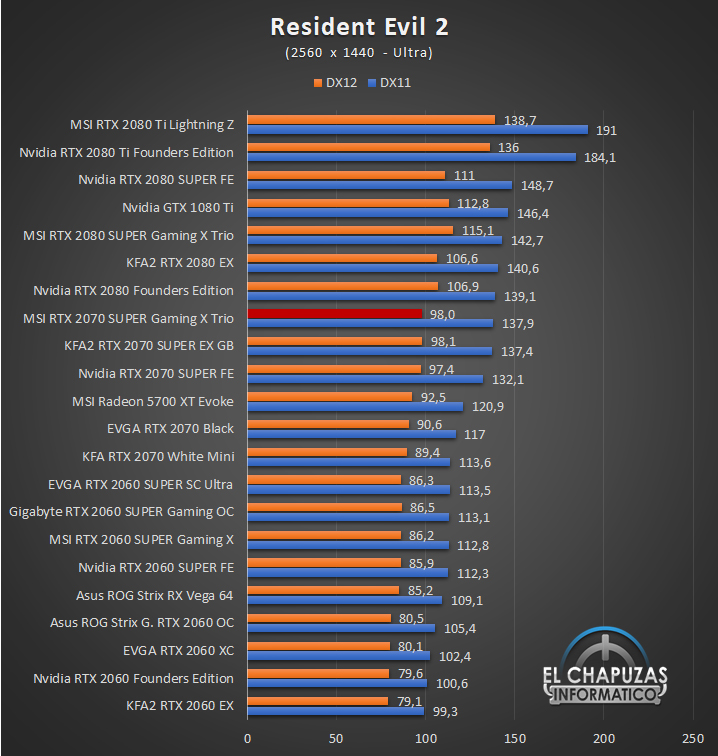 MSI GeForce RTX 2070 SUPER Gaming X Trio Juegos QHD 10 54