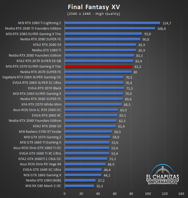 MSI GeForce RTX 2070 SUPER Gaming X Trio Juegos QHD 6 50