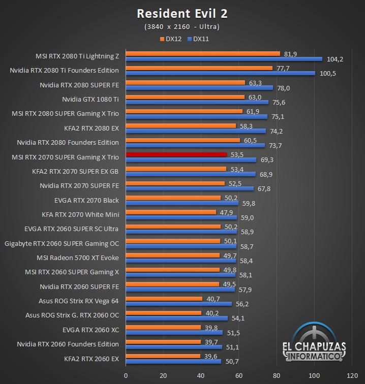 MSI GeForce RTX 2070 SUPER Gaming X Trio Juegos UHD 11 67