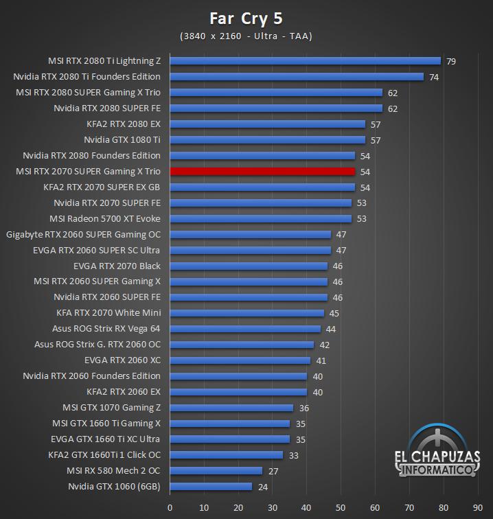 MSI GeForce RTX 2070 SUPER Gaming X Trio Juegos UHD 6 62