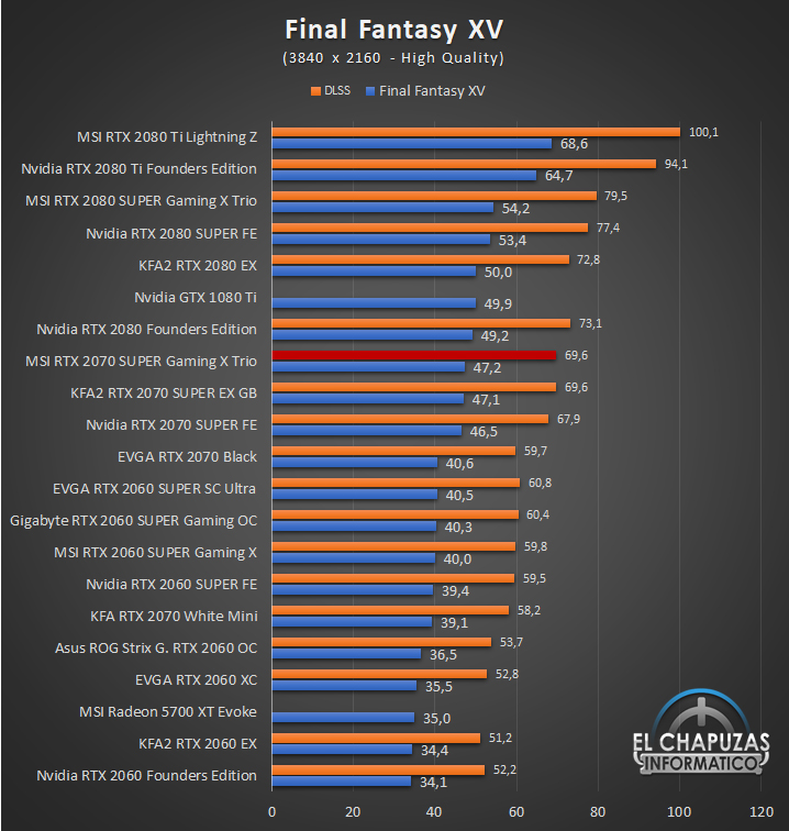 MSI GeForce RTX 2070 SUPER Gaming X Trio Juegos UHD 7 63