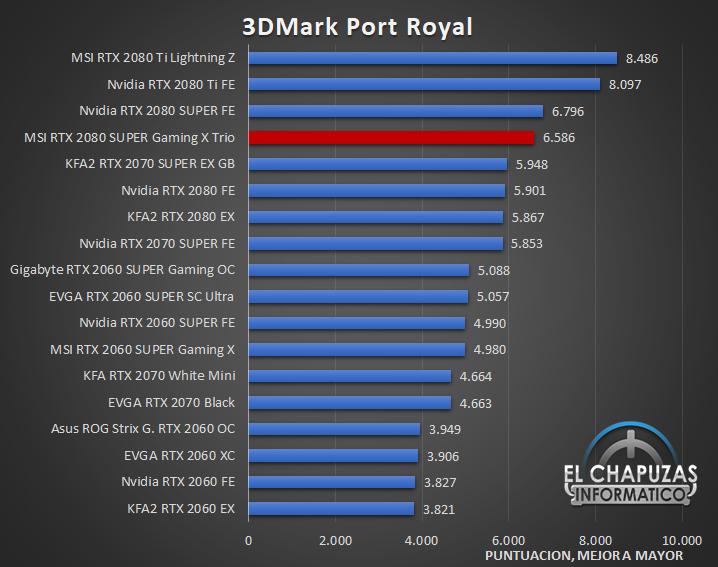 MSI GeForce RTX 2080 SUPER Gaming X Trio Benchmarks 3 29