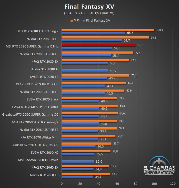 MSI GeForce RTX 2080 SUPER Gaming X Trio Juegos 4K 6 60