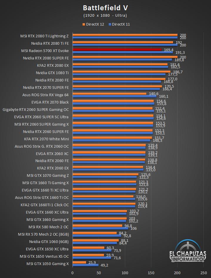 MSI Radeon 5700 XT Evoke Juegos Full HD 3 31