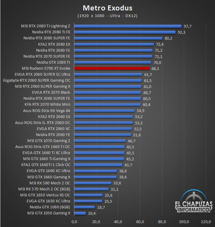MSI Radeon 5700 XT Evoke Juegos Full HD 7 35