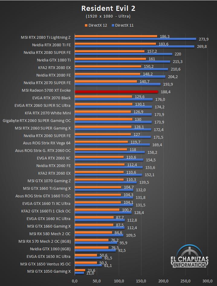 MSI Radeon 5700 XT Evoke Juegos Full HD 9 37
