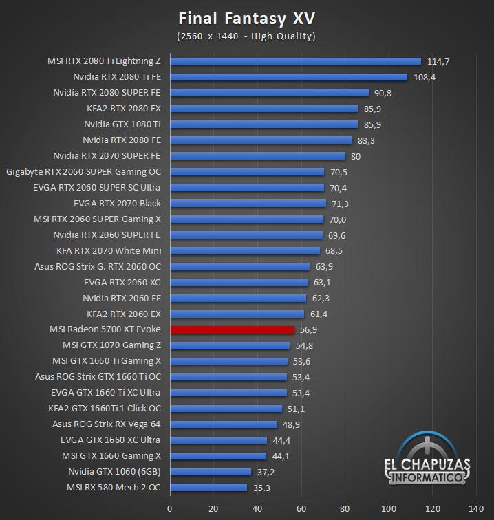 MSI Radeon 5700 XT Evoke Juegos QHD 6 45