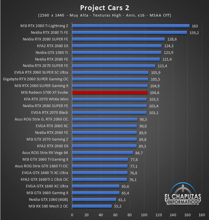 MSI Radeon 5700 XT Evoke Juegos QHD 9 48