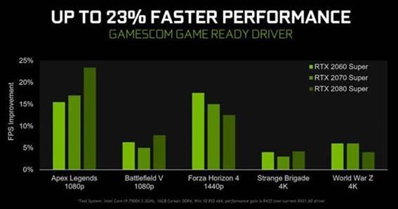 Nvidia Gamescom Game Ready Drivers