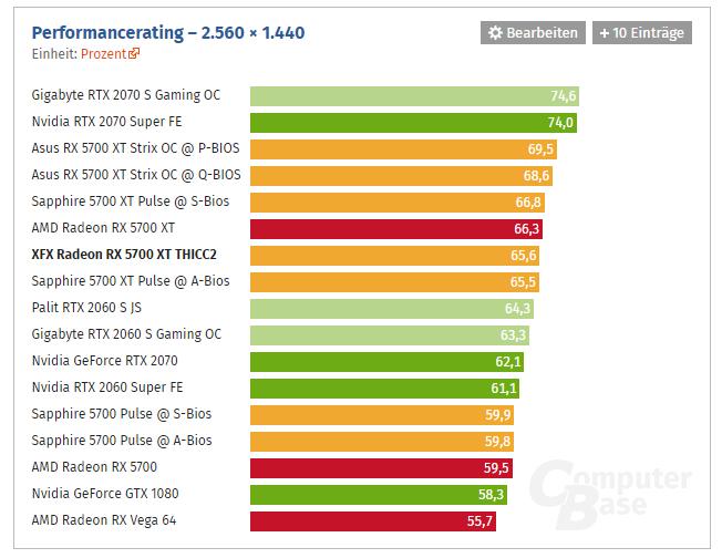 Review de la XFX Radeon RX 5700 XT THICC2 rendimiento benchmark 2