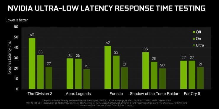 Nvidia Ultra-Baja Latencia