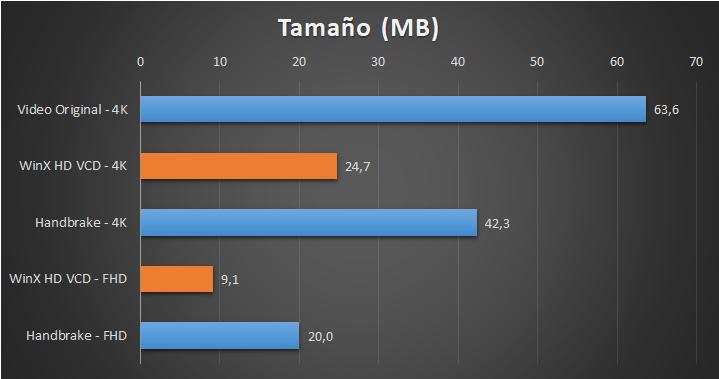 WinX HD Video Converter Deluxe - Pruebas - Tamaño
