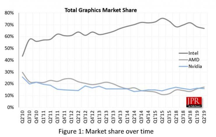cuota de mercado amd vs nvidia vs intel q2 2019 740x472 0