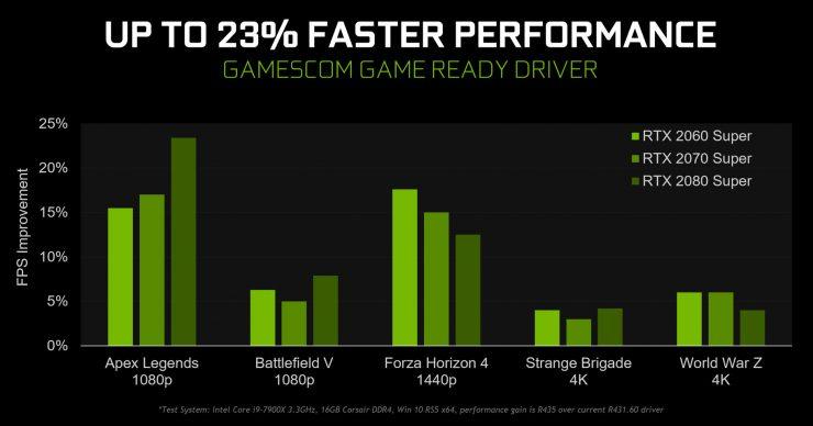 Nvidia GeForce 436.02 WHQL