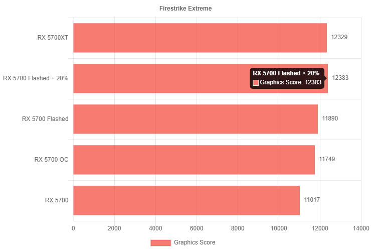 AMD Radeon RX 5700 flasheada en una Radeon RX 5700 XT 1 740x500 1