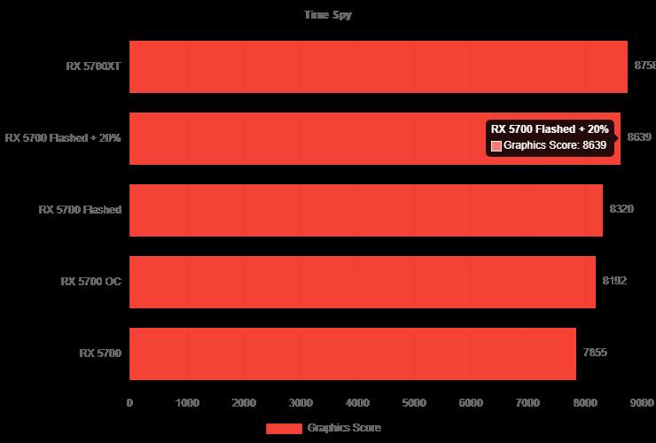 AMD Radeon RX 5700 flasheada en una Radeon RX 5700 XT 2 740x500 2