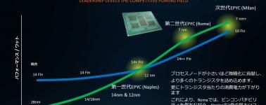 Los AMD EPYC 'Milan' (Zen3) prometen más rendimiento x vatio que los Intel Ice Lake-SP @ 10nm