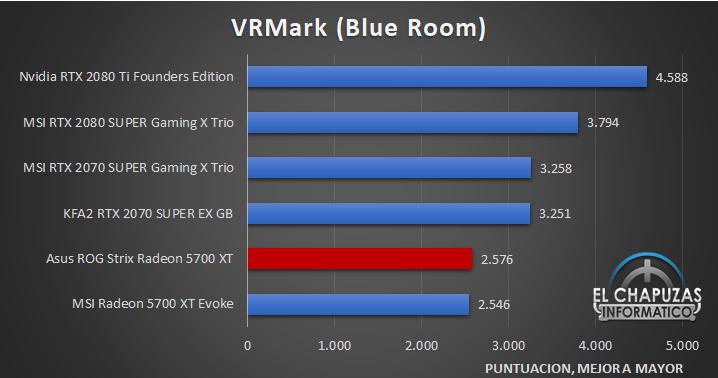 Asus ROG Strix Radeon 5700 XT Benchmarks 6 33