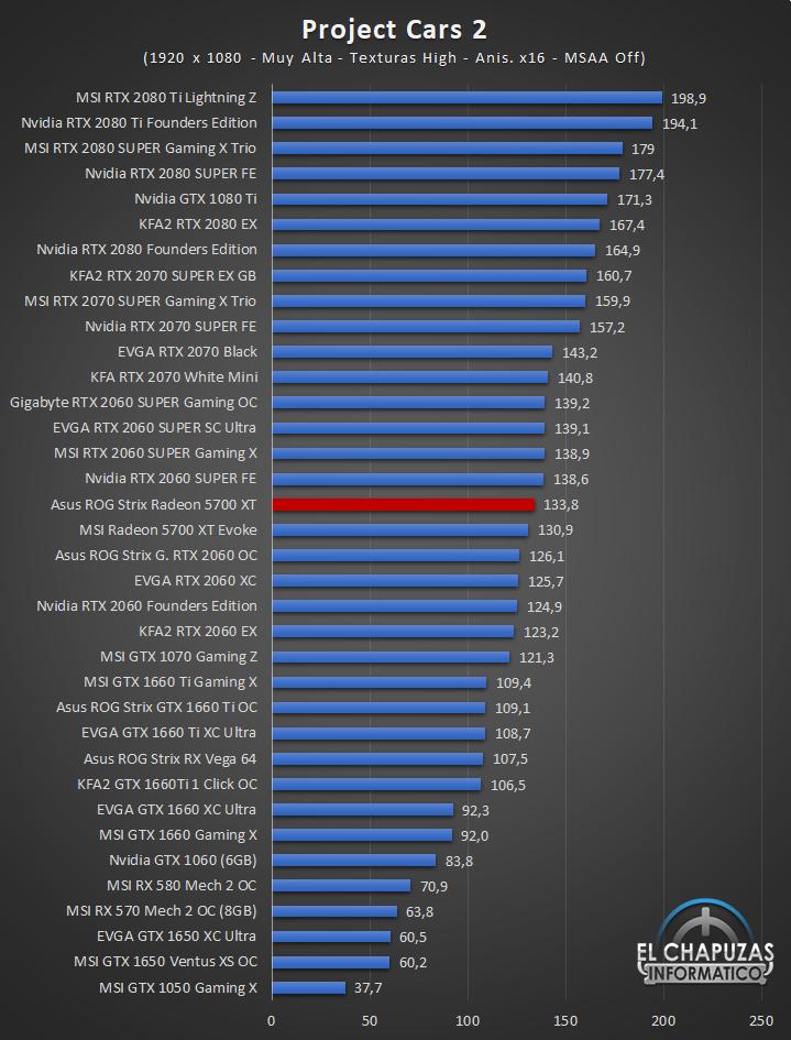 Asus ROG Strix Radeon 5700 XT Juegos Full HD 10 43