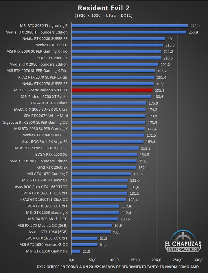 Asus ROG Strix Radeon 5700 XT Juegos Full HD 11 44