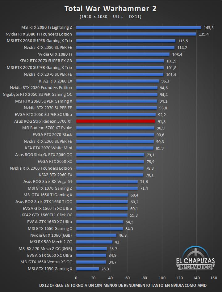 Asus ROG Strix Radeon 5700 XT Juegos Full HD 13 46