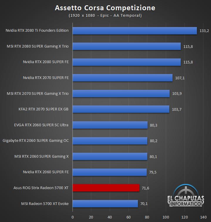 Asus ROG Strix Radeon 5700 XT Juegos Full HD 3 36