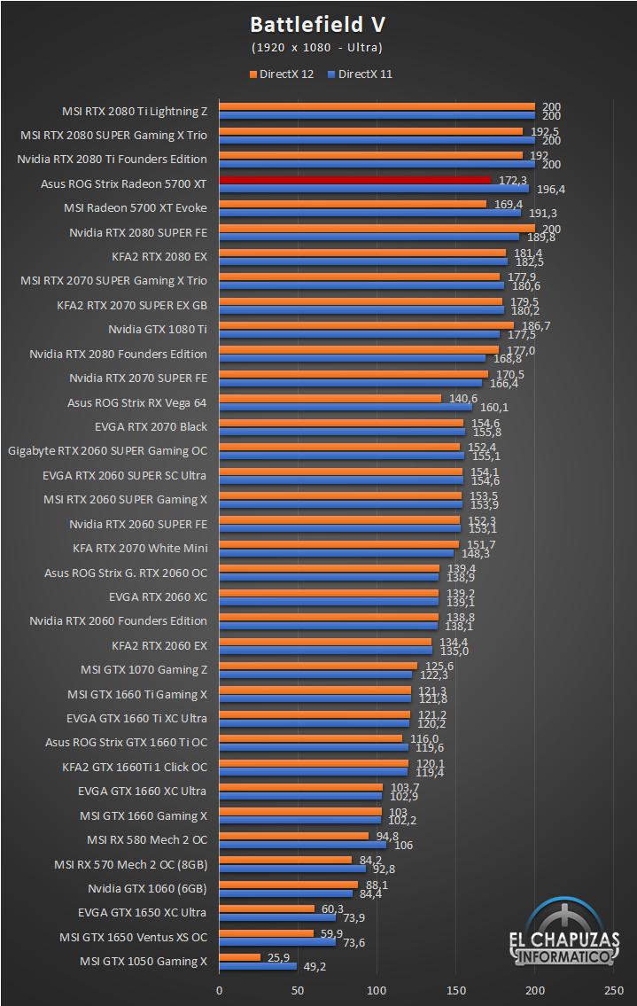 Asus ROG Strix Radeon 5700 XT Juegos Full HD 4 37
