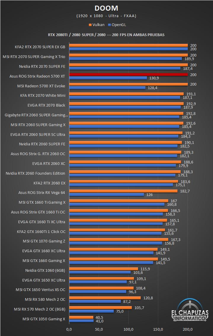 Asus ROG Strix Radeon 5700 XT Juegos Full HD 5 38