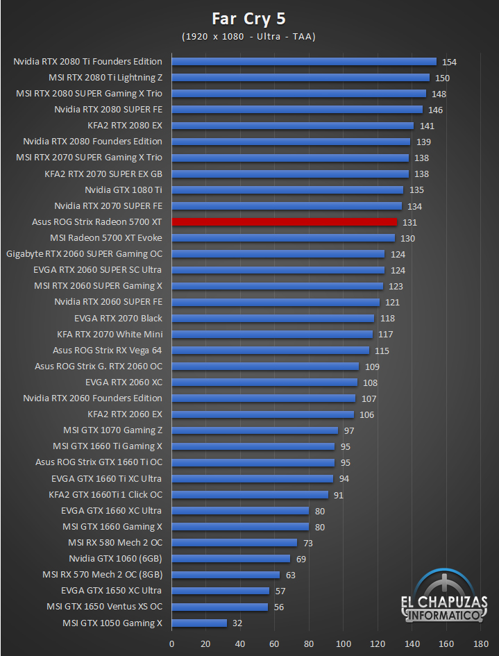 Asus ROG Strix Radeon 5700 XT Juegos Full HD 6 39