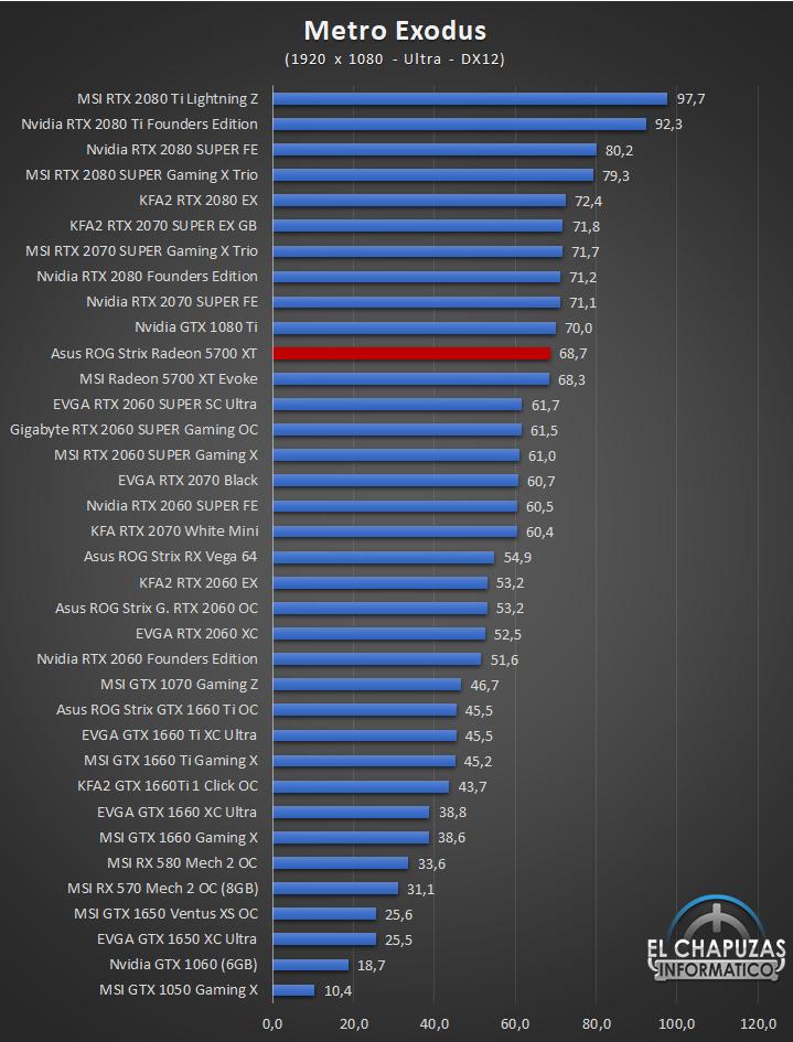 Asus ROG Strix Radeon 5700 XT Juegos Full HD 9 42