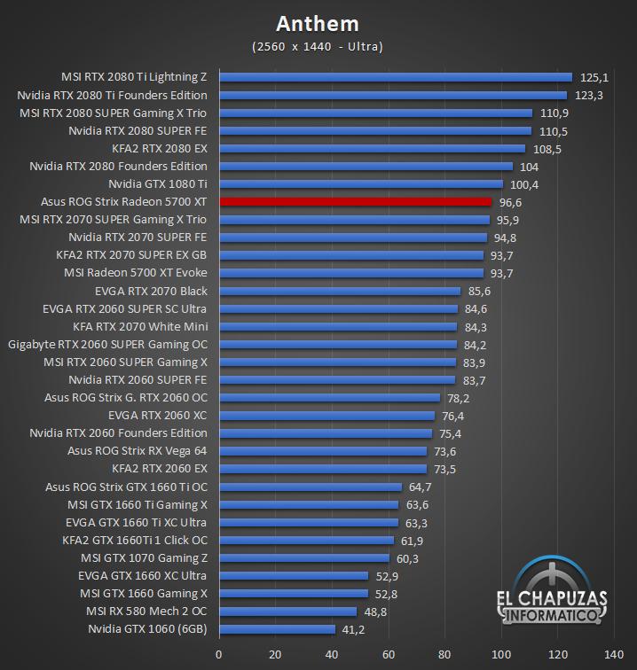Asus ROG Strix Radeon 5700 XT Juegos QHD 1 47
