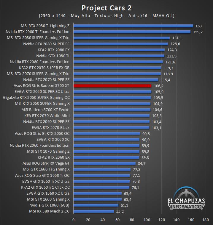 Asus ROG Strix Radeon 5700 XT Juegos QHD 10 56