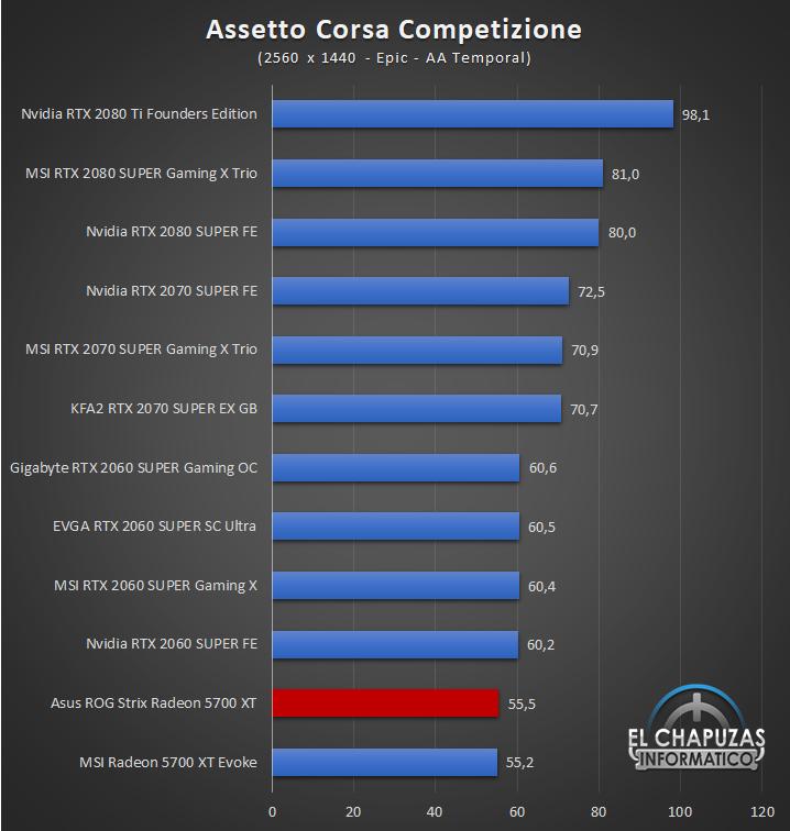 Asus ROG Strix Radeon 5700 XT Juegos QHD 3 49