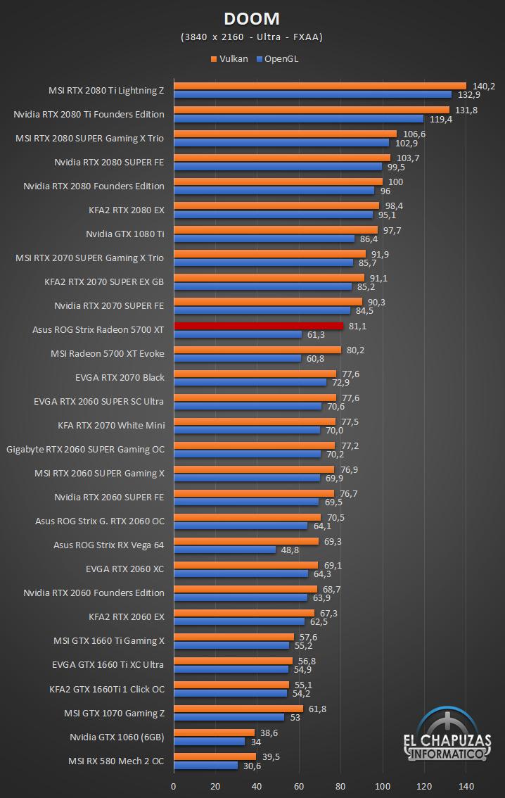 Asus ROG Strix Radeon 5700 XT Juegos UHD 5 64