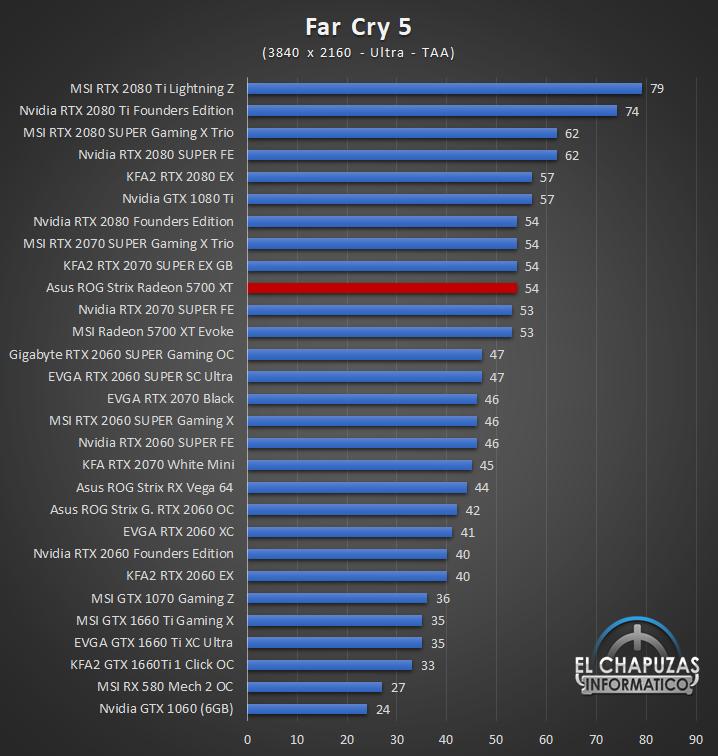Asus ROG Strix Radeon 5700 XT Juegos UHD 6 65