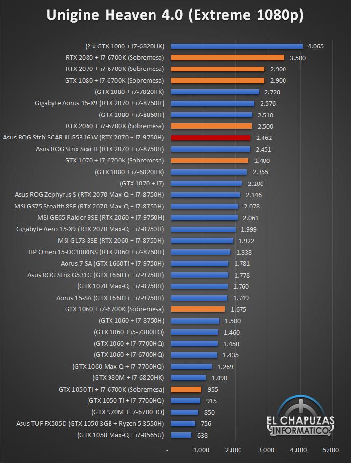 Asus ROG Strix SCAR III G531GW Benchmarks 4 27