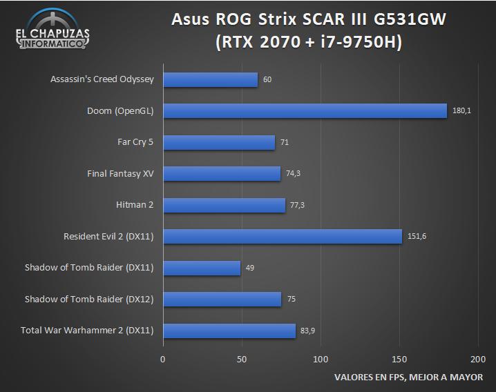 Asus ROG Strix SCAR III G531GW Juegos 1 29