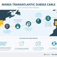 El cable submarino MAREA, que une a Estados Unidos con España, alcanza una velocidad de 26.5 Tbps