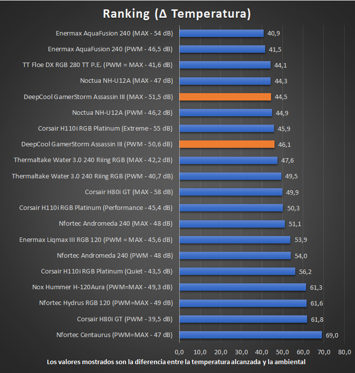 DeepCool GamerStorm Assassin III - Ranking de Temperaturas